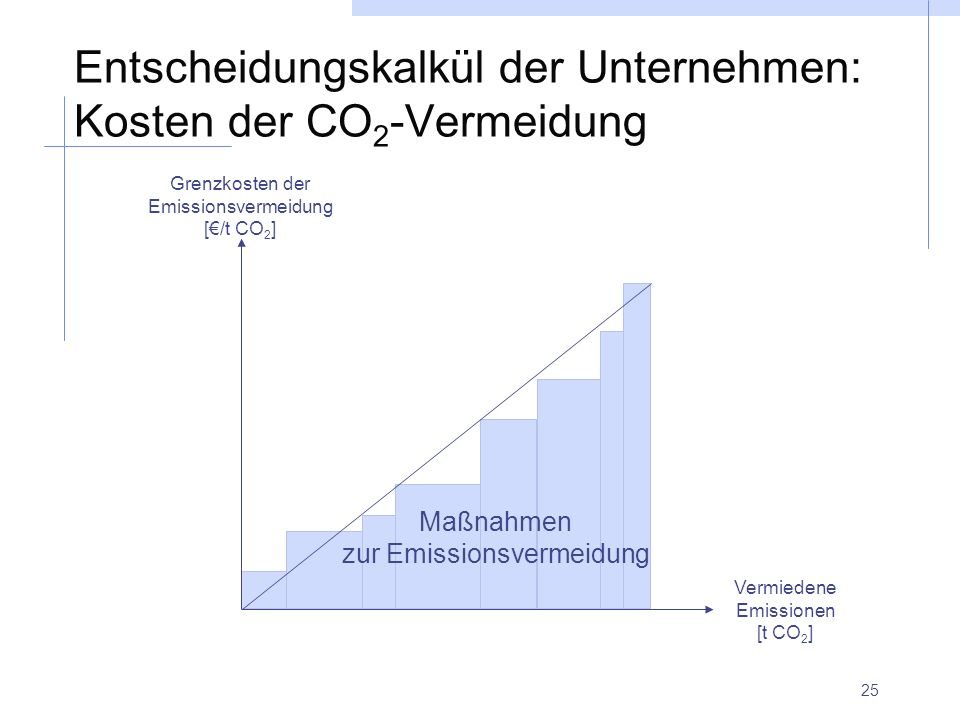 Entscheidungskalkül der Unternehmen: Kosten der CO2-Vermeidung