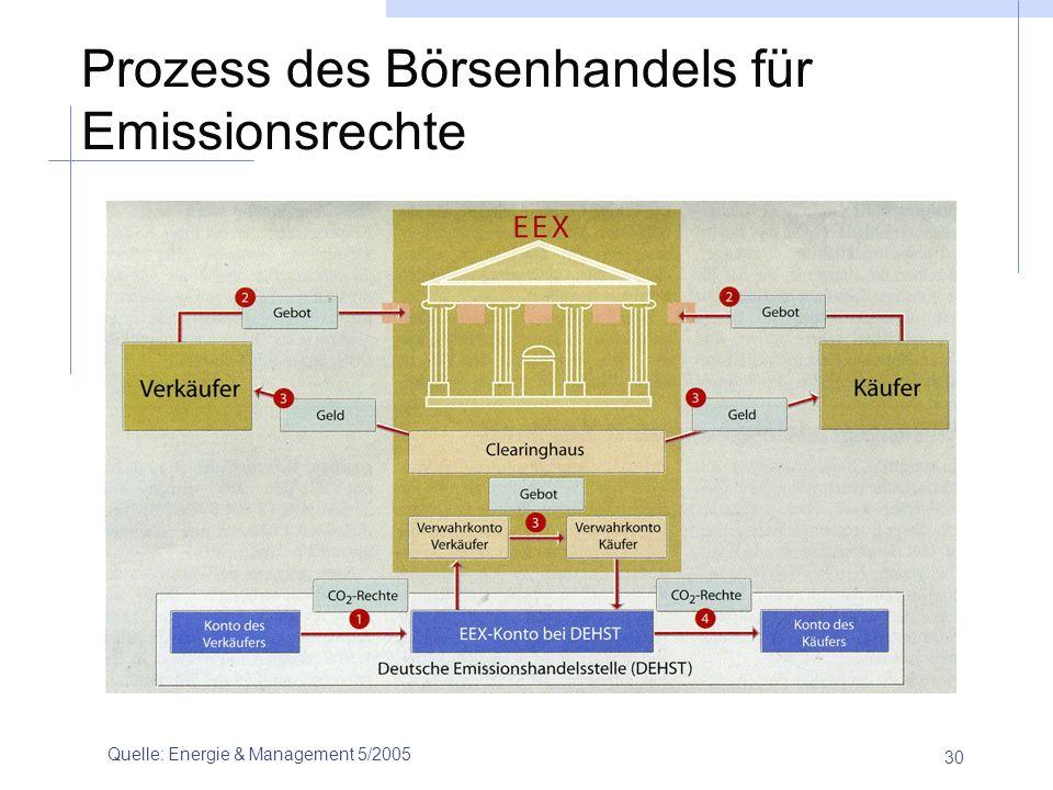Prozess des Börsenhandels für Emissionsrechte
