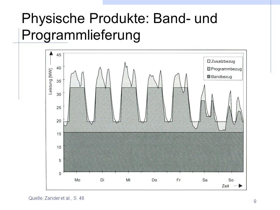 Physische Produkte: Band- und Programmlieferung