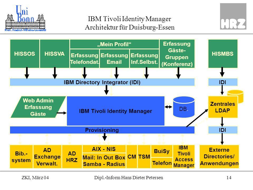 IBM Tivoli Identity Manager Architektur für Duisburg-Essen