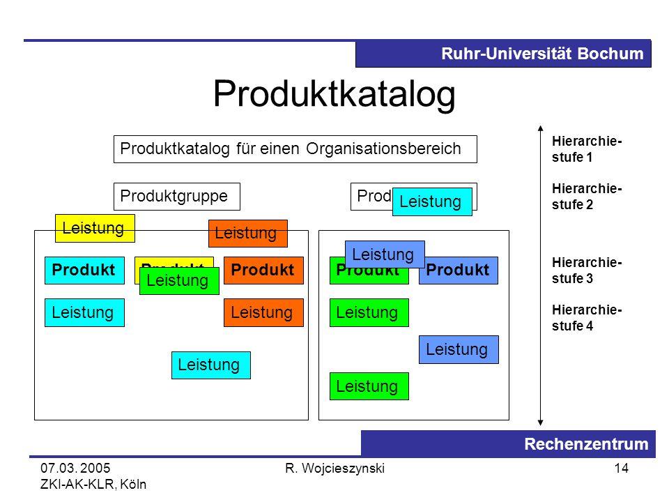 Produktkatalog Produktkatalog für einen Organisationsbereich