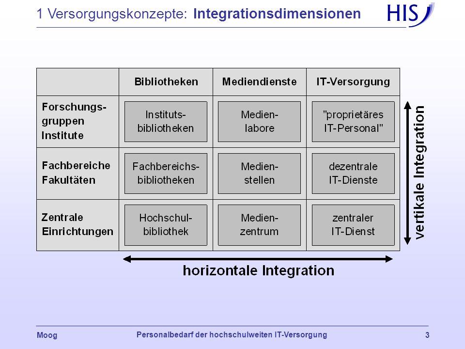 1 Versorgungskonzepte: Integrationsdimensionen