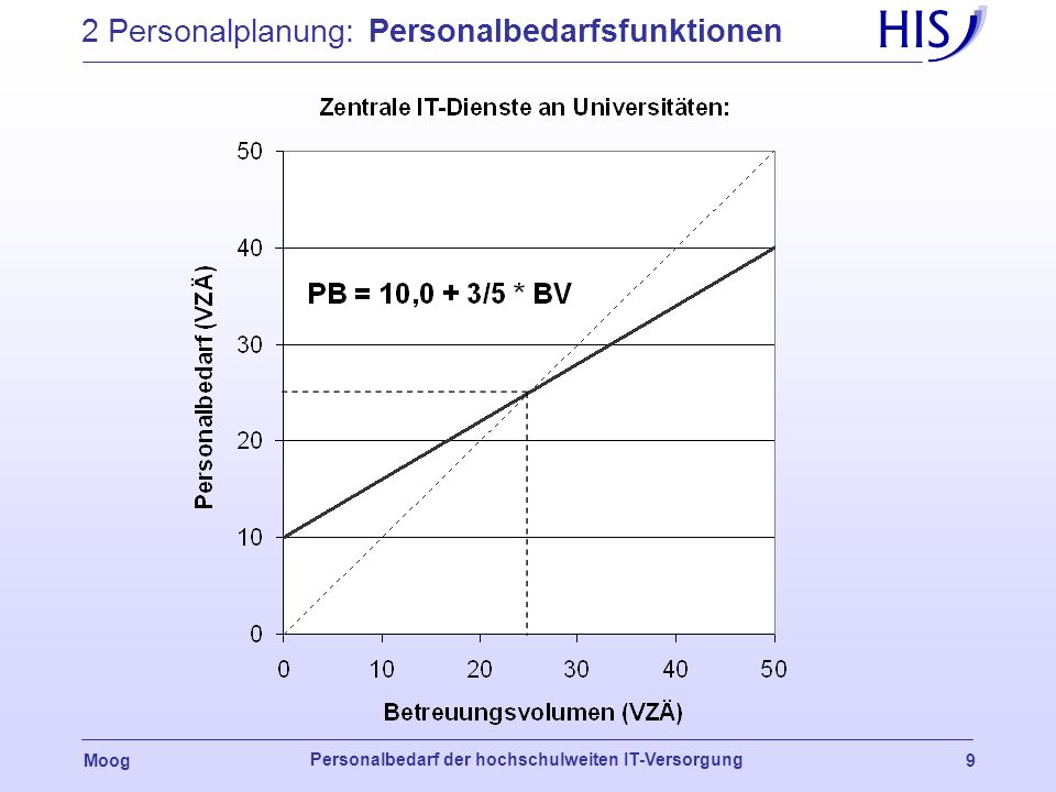 2 Personalplanung: Personalbedarfsfunktionen