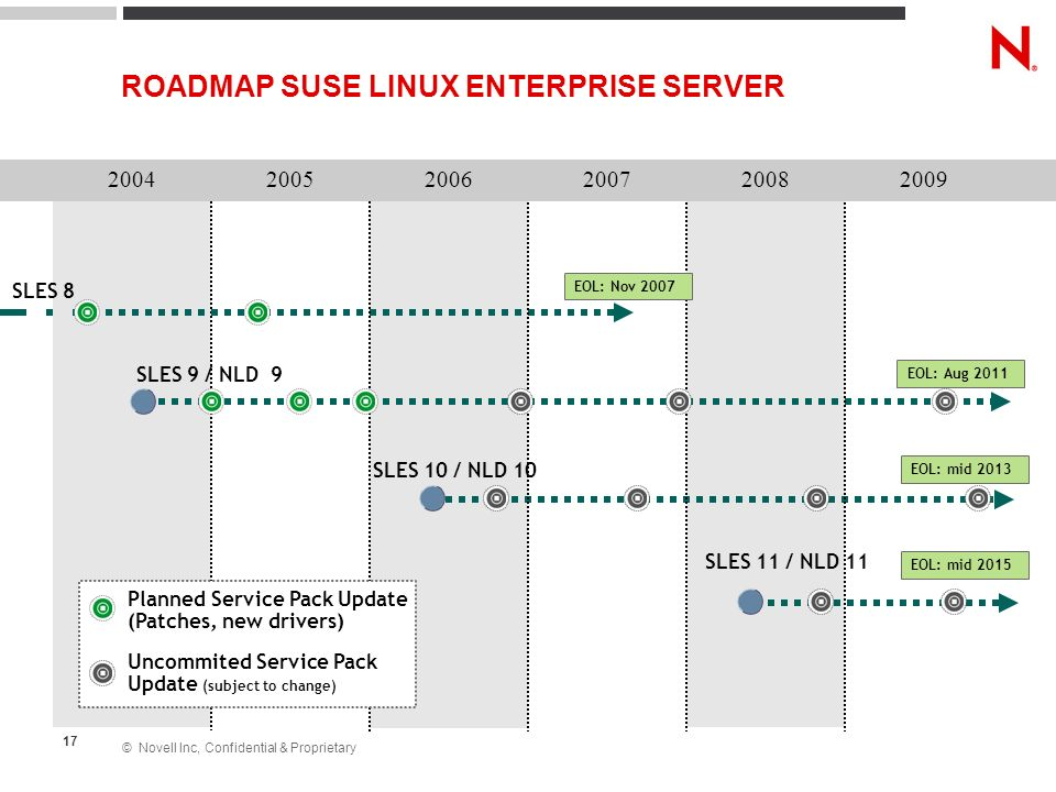 ROADMAP SUSE LINUX ENTERPRISE SERVER