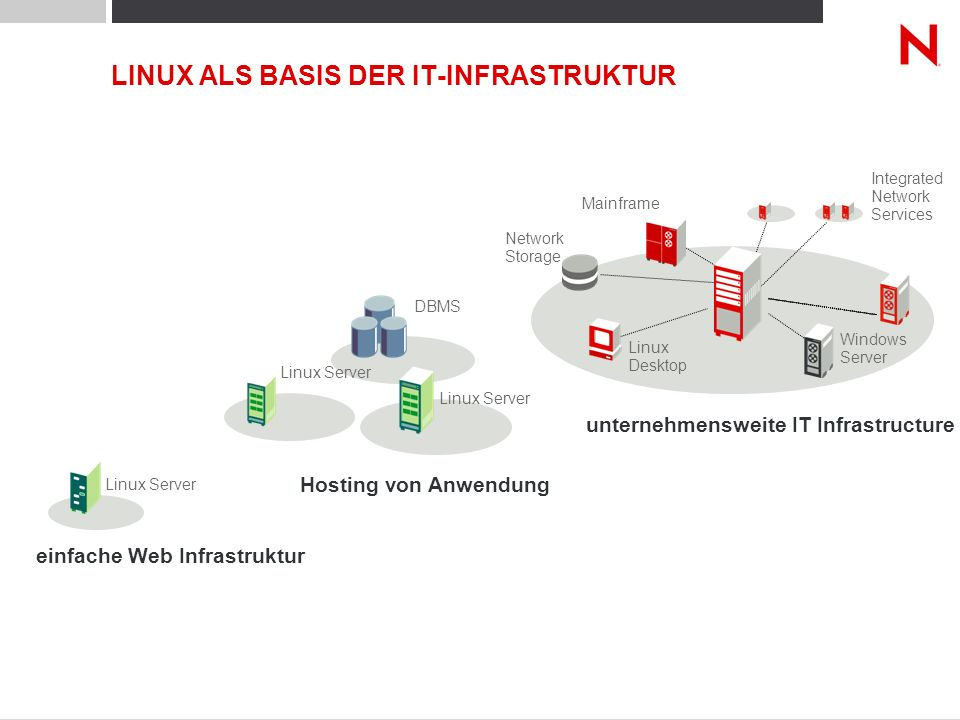LINUX ALS BASIS DER IT-INFRASTRUKTUR