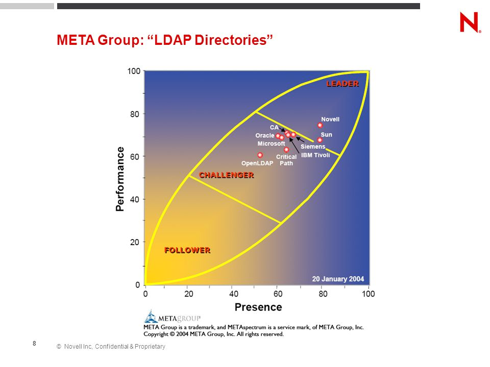META Group: LDAP Directories