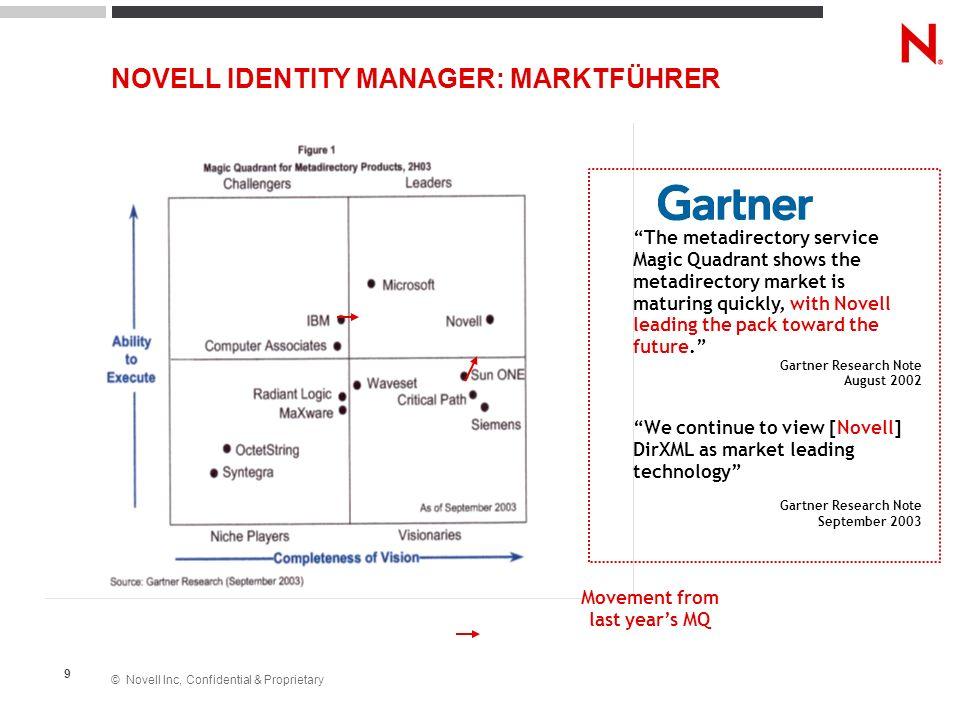 NOVELL IDENTITY MANAGER: MARKTFÜHRER