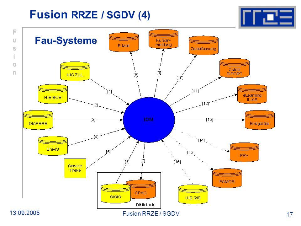 Fusion RRZE / SGDV (4) Fau-Systeme Fusion Fusion RRZE / SGDV