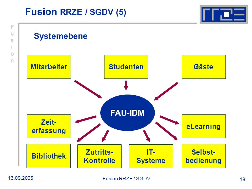 Fusion RRZE / SGDV (5) Systemebene FAU-IDM Mitarbeiter Studenten Gäste