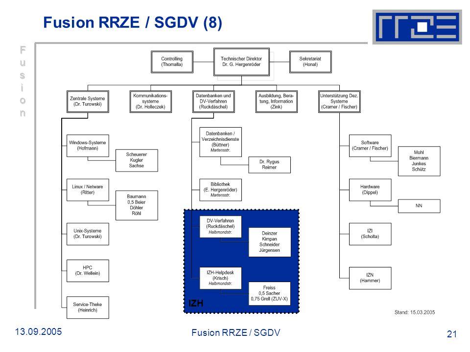 Fusion RRZE / SGDV (8) Fusion IZH Fusion RRZE / SGDV