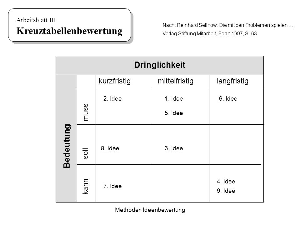 Methoden Ideenbewertung