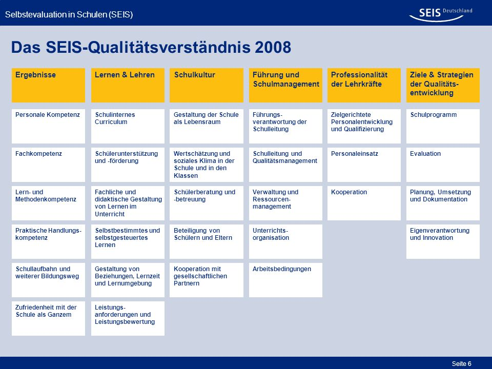 Das SEIS-Qualitätsverständnis 2008