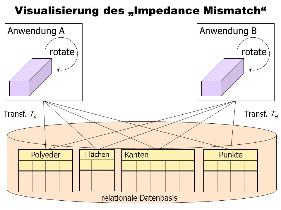 "Visualisierung des ""Impedance Mismatch"
