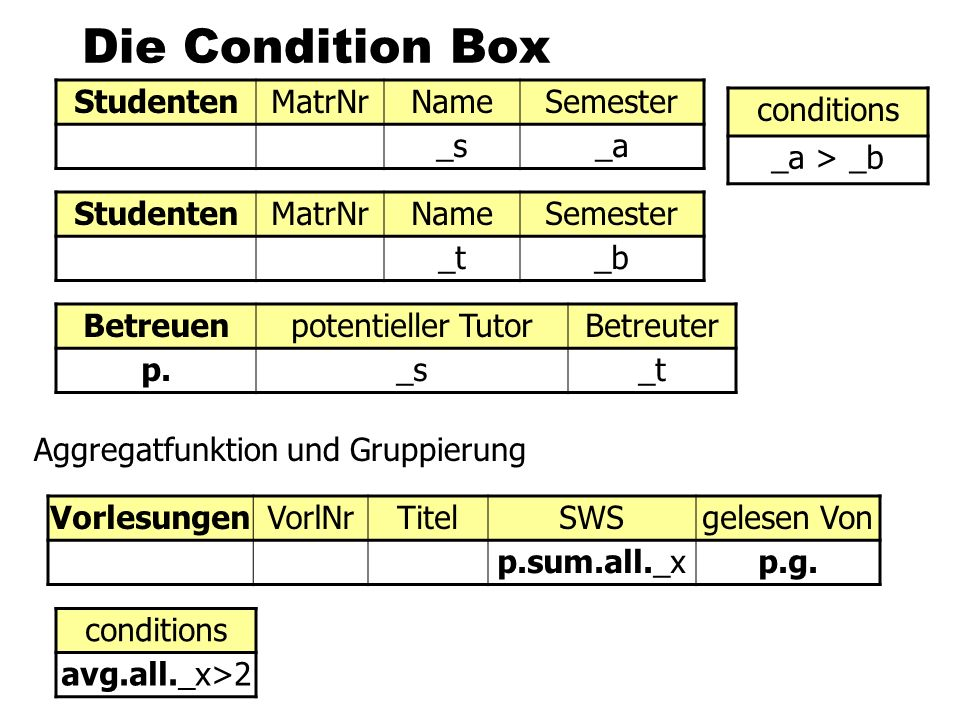 Die Condition Box Studenten MatrNr Name Semester _s _a conditions