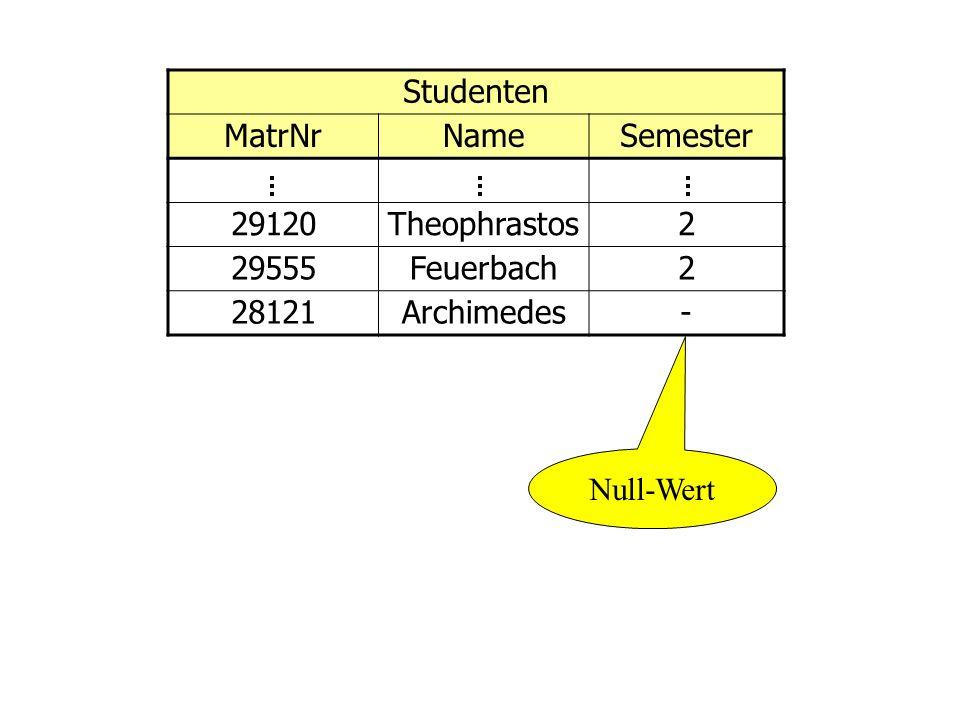 Studenten MatrNr Name Semester 29120 Theophrastos 2 29555 Feuerbach 28121 Archimedes - Null-Wert