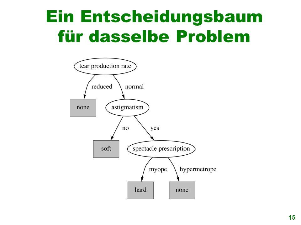 Ein Entscheidungsbaum für dasselbe Problem