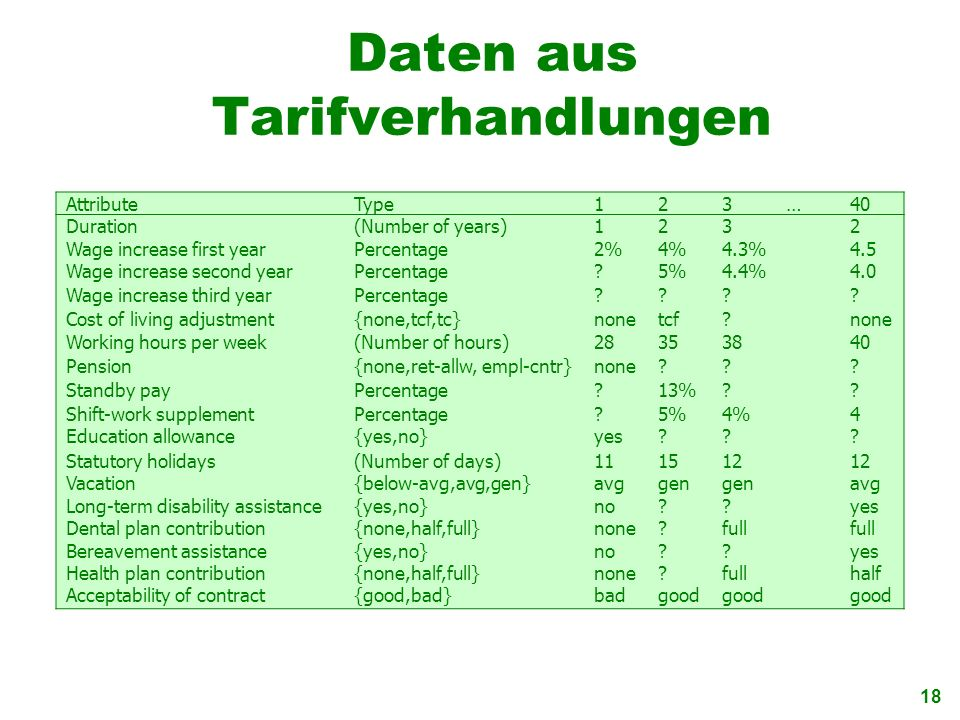 Daten aus Tarifverhandlungen