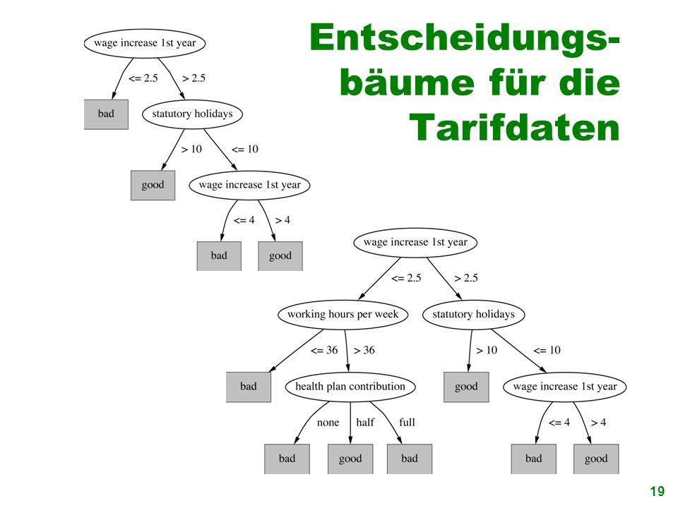 Entscheidungs- bäume für die Tarifdaten