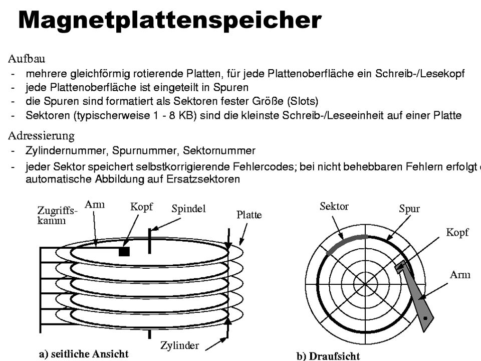 Magnetplattenspeicher