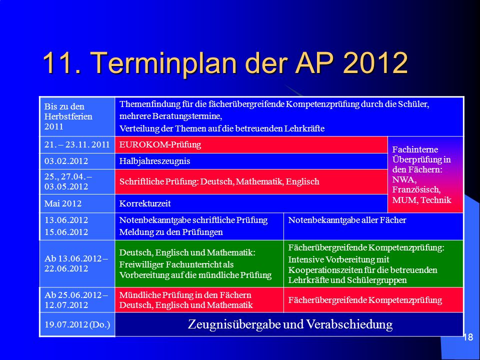 11. Terminplan der AP 2012 Zeugnisübergabe und Verabschiedung
