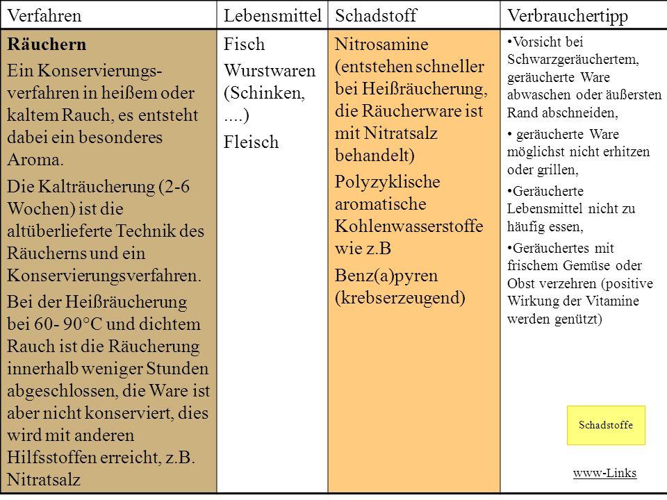 Wurstwaren (Schinken, ....)
