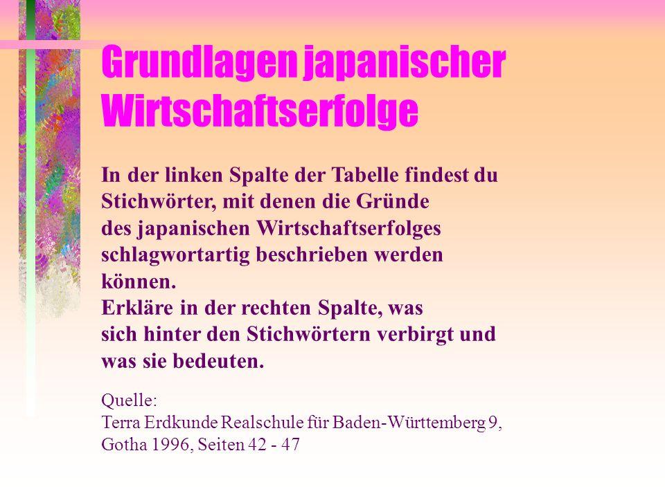 Grundlagen japanischer Wirtschaftserfolge