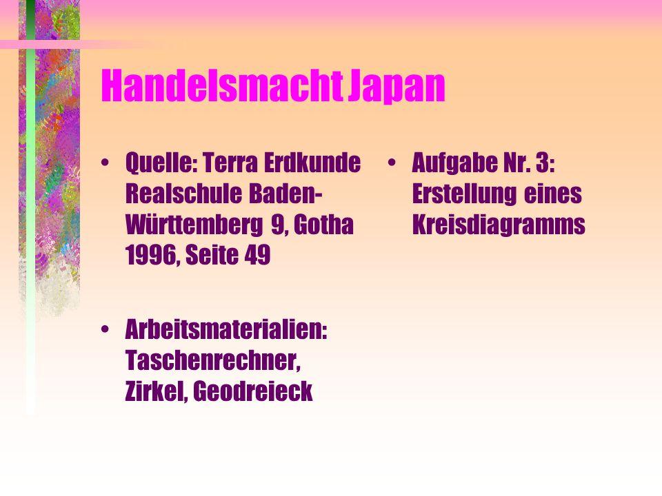 Handelsmacht Japan Quelle: Terra Erdkunde Realschule Baden-Württemberg 9, Gotha 1996, Seite 49.
