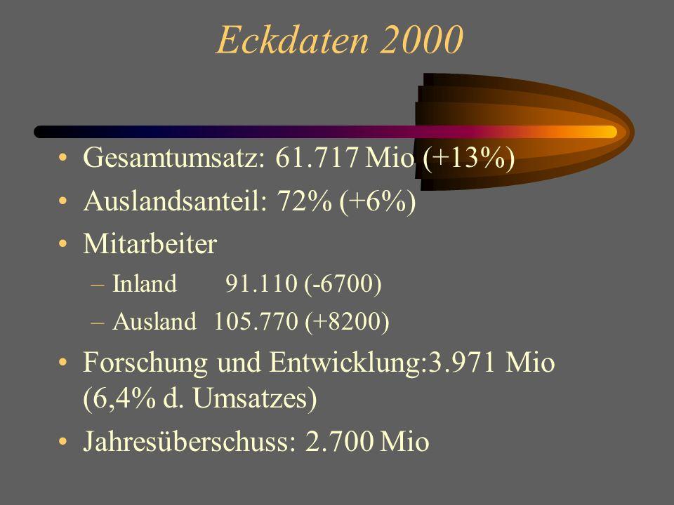 Eckdaten 2000 Gesamtumsatz: 61.717 Mio (+13%)