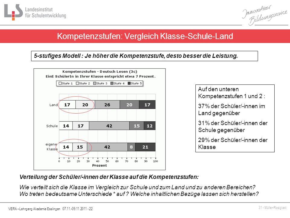 Kompetenzstufen: Vergleich Klasse-Schule-Land