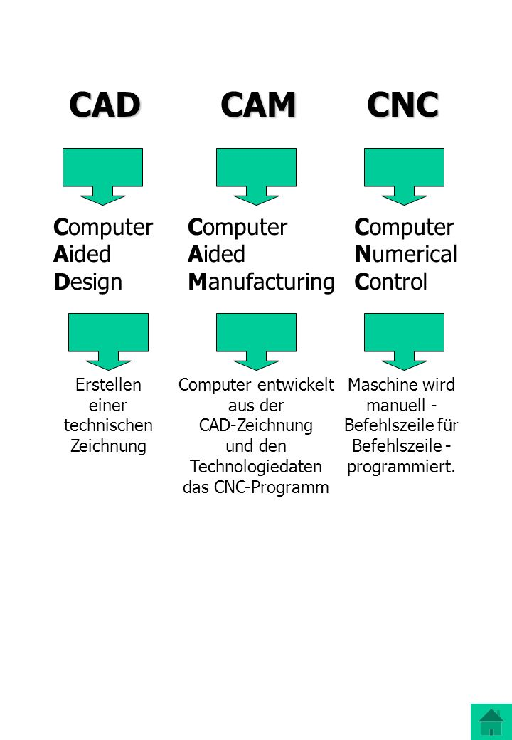 CAD CAM CNC Computer Aided Design Computer Aided Manufacturing