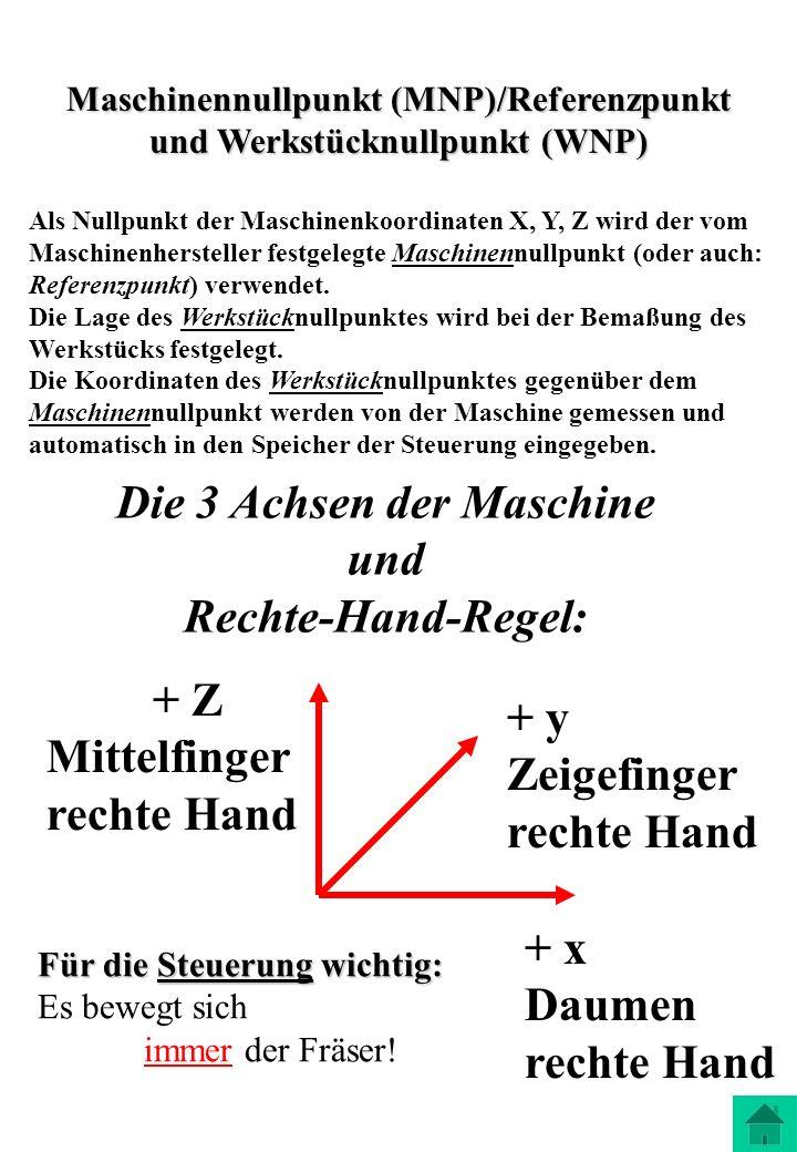 Die 3 Achsen der Maschine und Rechte-Hand-Regel: