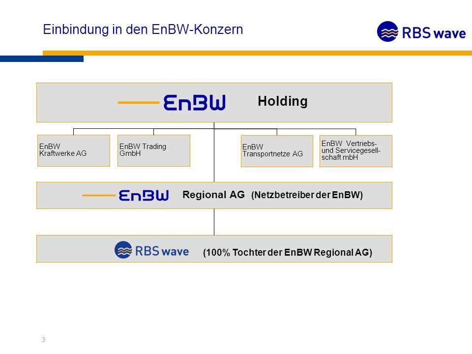 Einbindung in den EnBW-Konzern