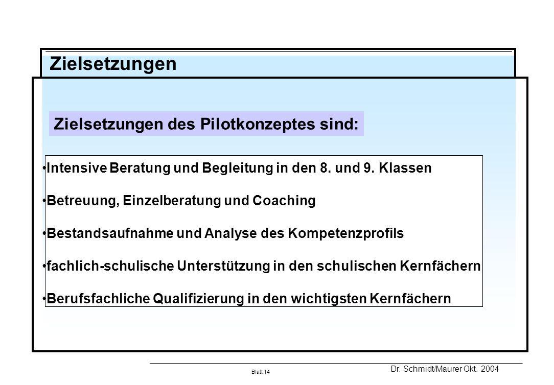 Zielsetzungen des Pilotkonzeptes sind: