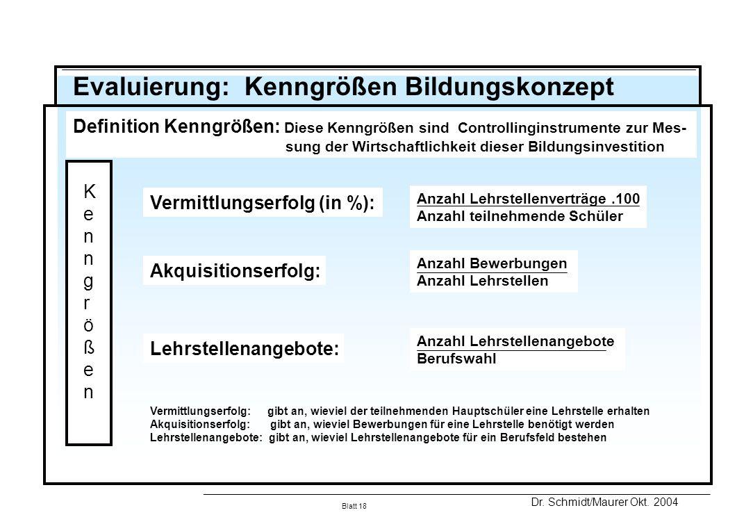 Evaluierung: Kenngrößen Bildungskonzept
