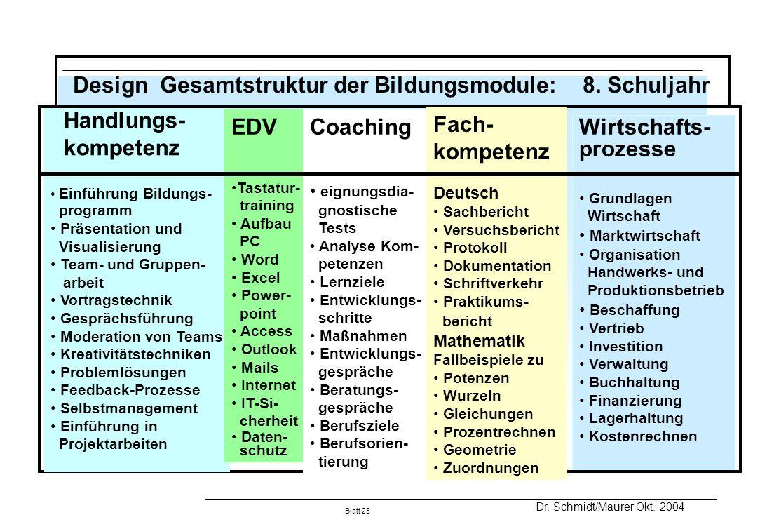 Design Gesamtstruktur der Bildungsmodule: 8. Schuljahr