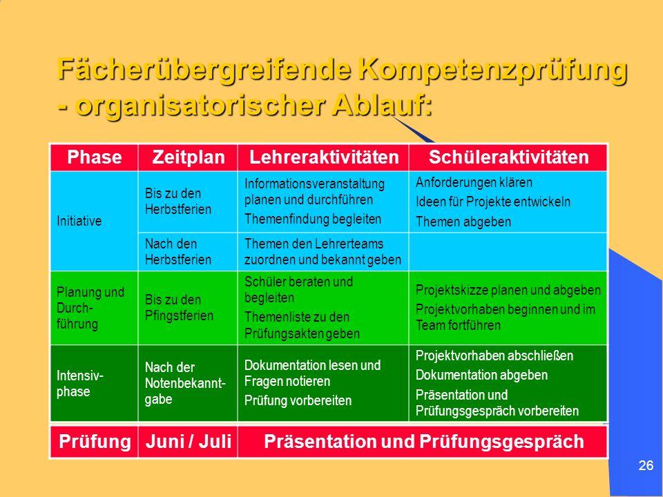 Fächerübergreifende Kompetenzprüfung - organisatorischer Ablauf: