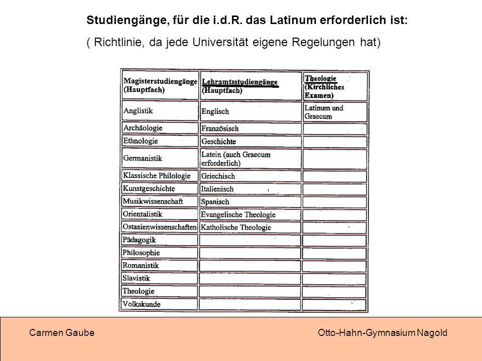 Studiengänge, für die i.d.R. das Latinum erforderlich ist: