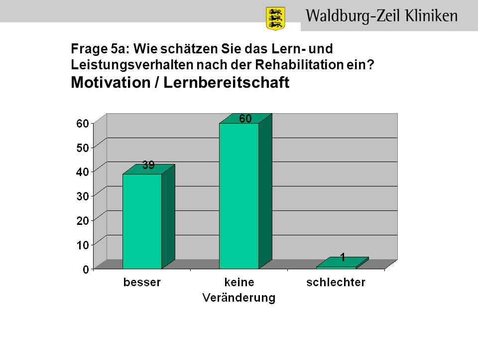 Frage 5a: Wie schätzen Sie das Lern- und Leistungsverhalten nach der Rehabilitation ein.