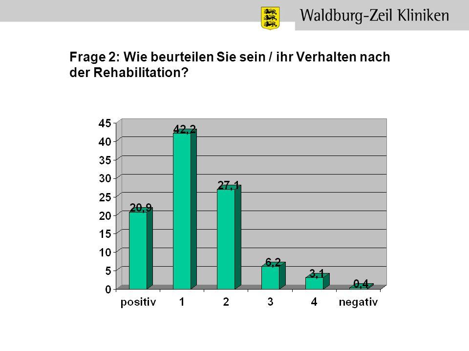 Frage 2: Wie beurteilen Sie sein / ihr Verhalten nach der Rehabilitation
