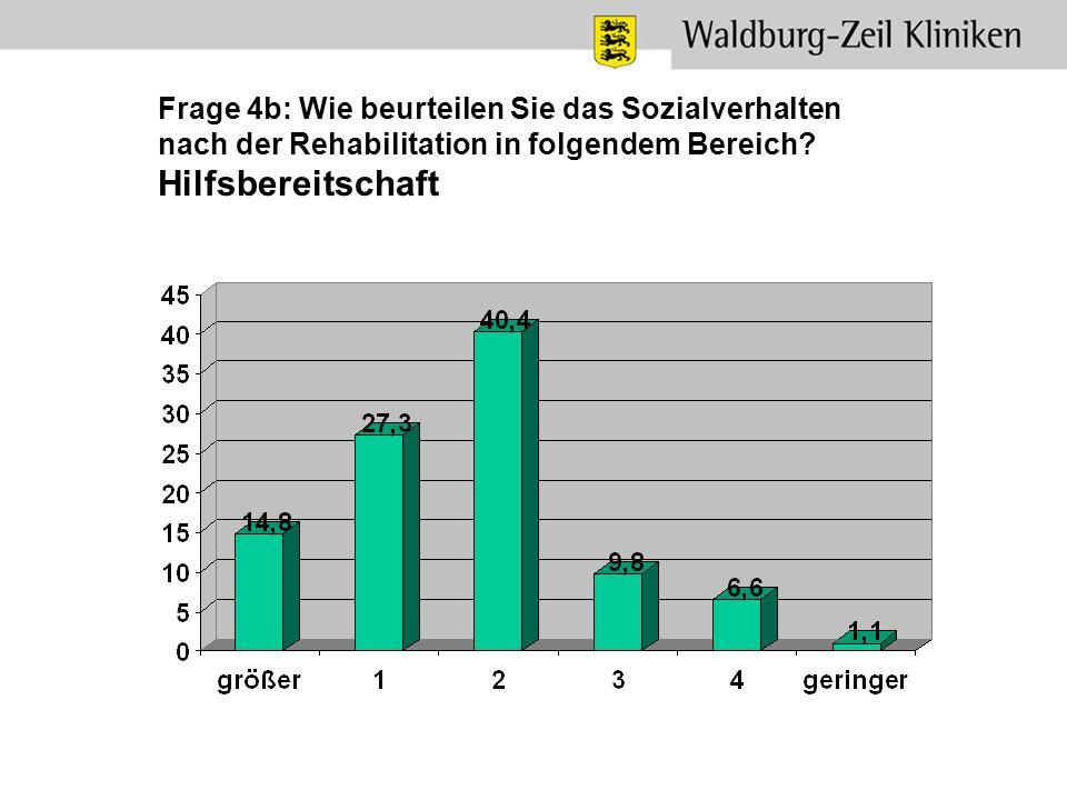 Frage 4b: Wie beurteilen Sie das Sozialverhalten nach der Rehabilitation in folgendem Bereich.