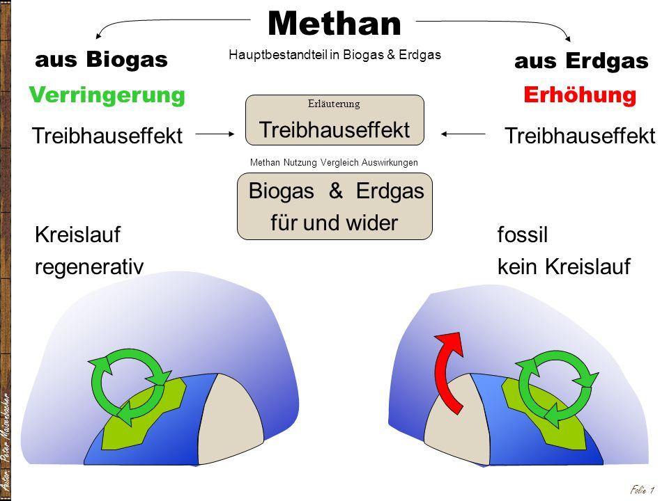 Methan aus Biogas aus Erdgas Verringerung Treibhauseffekt Erhöhung