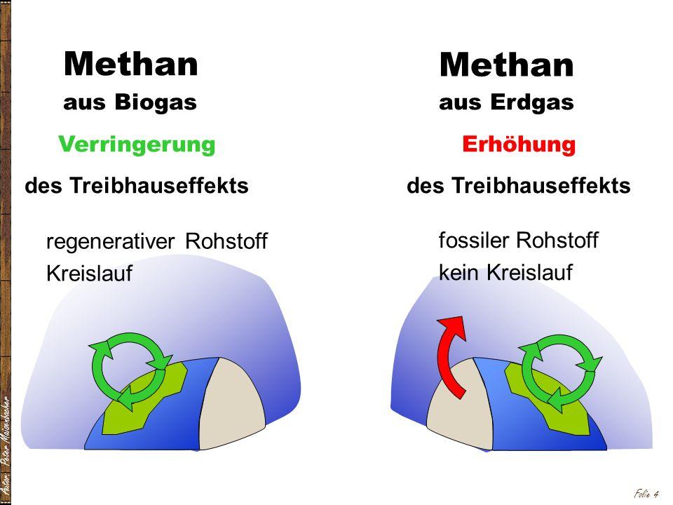 Methan Methan aus Biogas Verringerung des Treibhauseffekts
