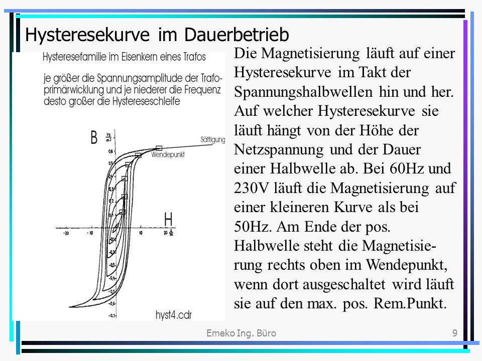 Hysteresekurve im Dauerbetrieb