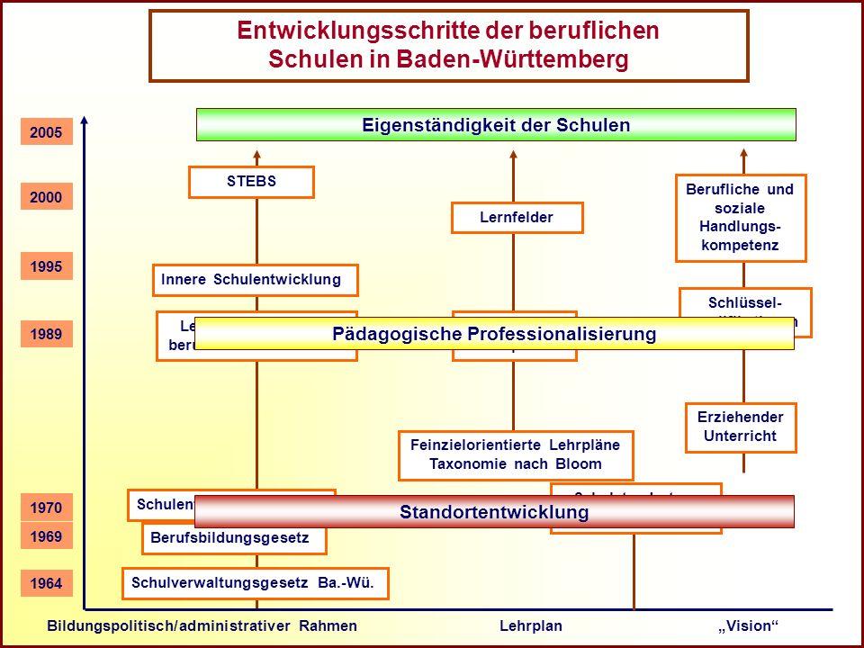 Entwicklungsschritte der beruflichen Schulen in Baden-Württemberg