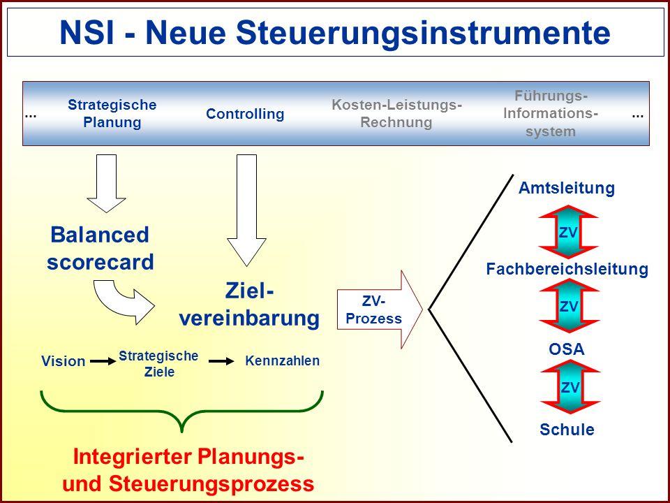 NSI - Neue Steuerungsinstrumente