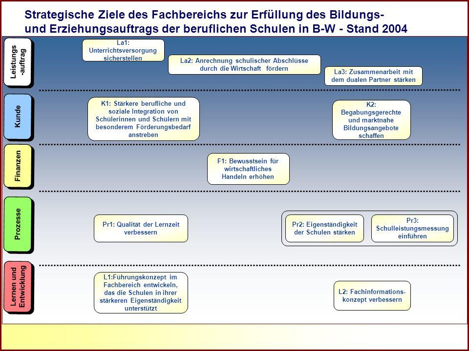 27.03.2017 Strategische Ziele des Fachbereichs zur Erfüllung des Bildungs- und Erziehungsauftrags der beruflichen Schulen in B-W - Stand 2004.