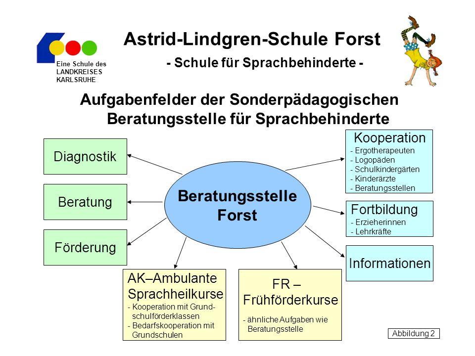 Astrid-Lindgren-Schule Forst - Schule für Sprachbehinderte -