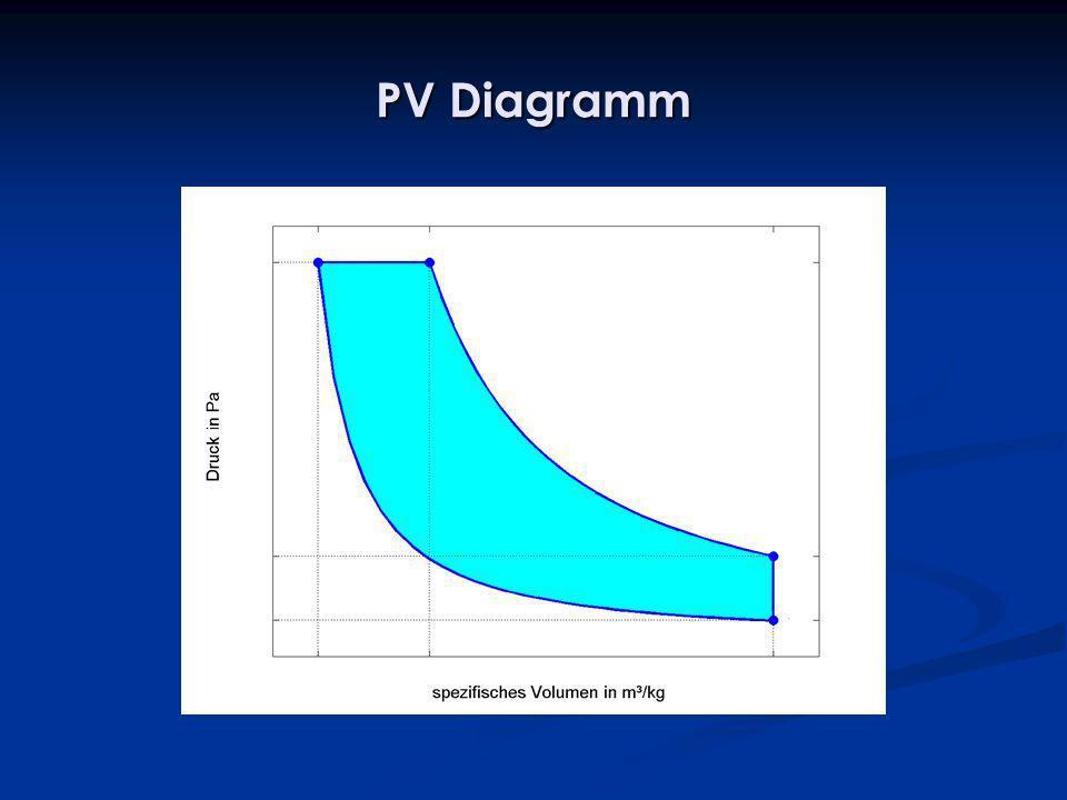 PV Diagramm
