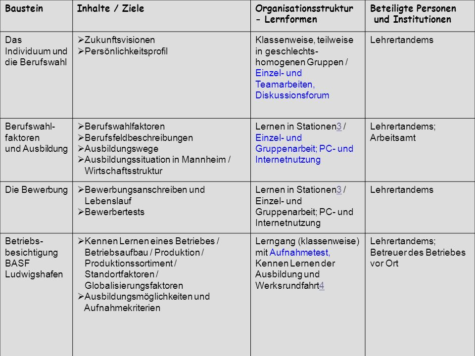Baustein Inhalte / Ziele. Organisationsstruktur - Lernformen. Beteiligte Personen. und Institutionen.
