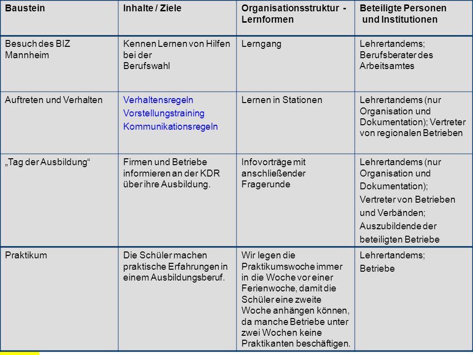 BausteinInhalte / Ziele. Organisationsstruktur - Lernformen. Beteiligte Personen. und Institutionen.